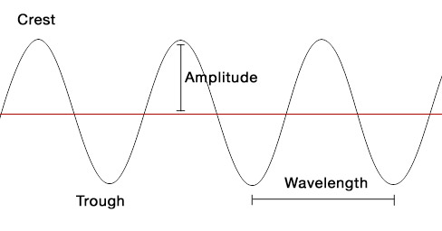 Parts And Types Of A Wave on trough diagram
